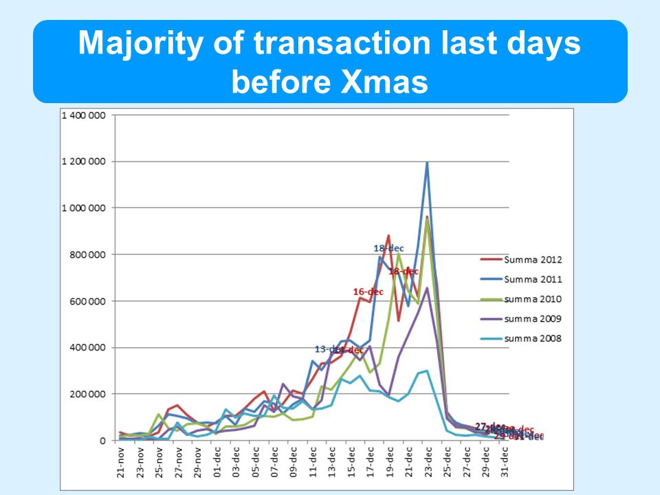 Majority of transaction last days before Xmas