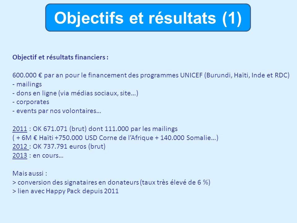 Objectifs et résultats (1) Objectif et résultats financiers : 600.000 par an pour le financement des programmes UNICEF (Burundi, Haïti, Inde et RDC) - mailings - dons en ligne (via médias sociaux, site…) - corporates - events par nos volontaires… 2011 : OK 671.071 (brut) dont 111.000 par les mailings ( + 6M Haïti +750.000 USD Corne de lAfrique + 140.000 Somalie…) 2012 : OK 737.791 euros (brut) 2013 : en cours… Mais aussi : > conversion des signataires en donateurs (taux très élevé de 6 %) > lien avec Happy Pack depuis 2011