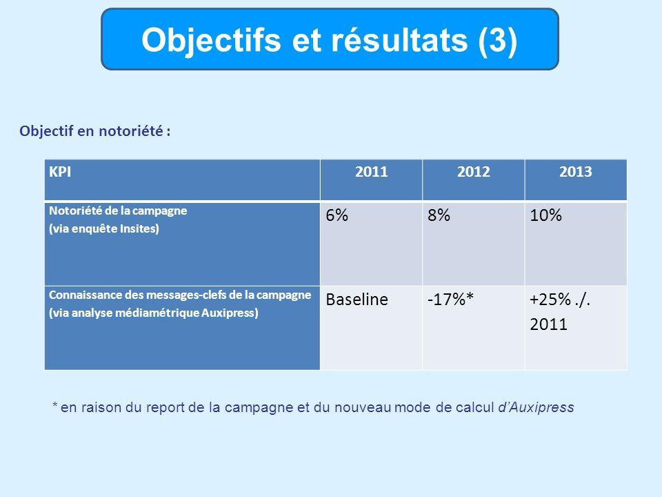 Objectifs et résultats (3) Objectif en notoriété : KPI201120122013 Notoriété de la campagne (via enquête Insites) 6%8%10% Connaissance des messages-clefs de la campagne (via analyse médiamétrique Auxipress) Baseline-17%*+25%./.