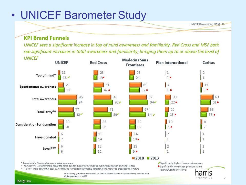 UNICEF Barometer Study