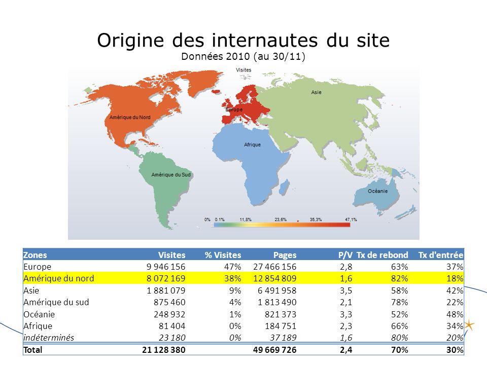Origine des internautes du site Données 2010 (au 30/11) ZonesVisites% VisitesPagesP/VTx de rebondTx d entrée Europe9 946 15647%27 466 1562,863%37% Amérique du nord8 072 16938%12 854 8091,682%18% Asie1 881 0799%6 491 9583,558%42% Amérique du sud875 4604%1 813 4902,178%22% Océanie248 9321%821 3733,352%48% Afrique81 4040%184 7512,366%34% indéterminés23 1800%37 1891,680%20% Total21 128 38049 669 7262,470%30%