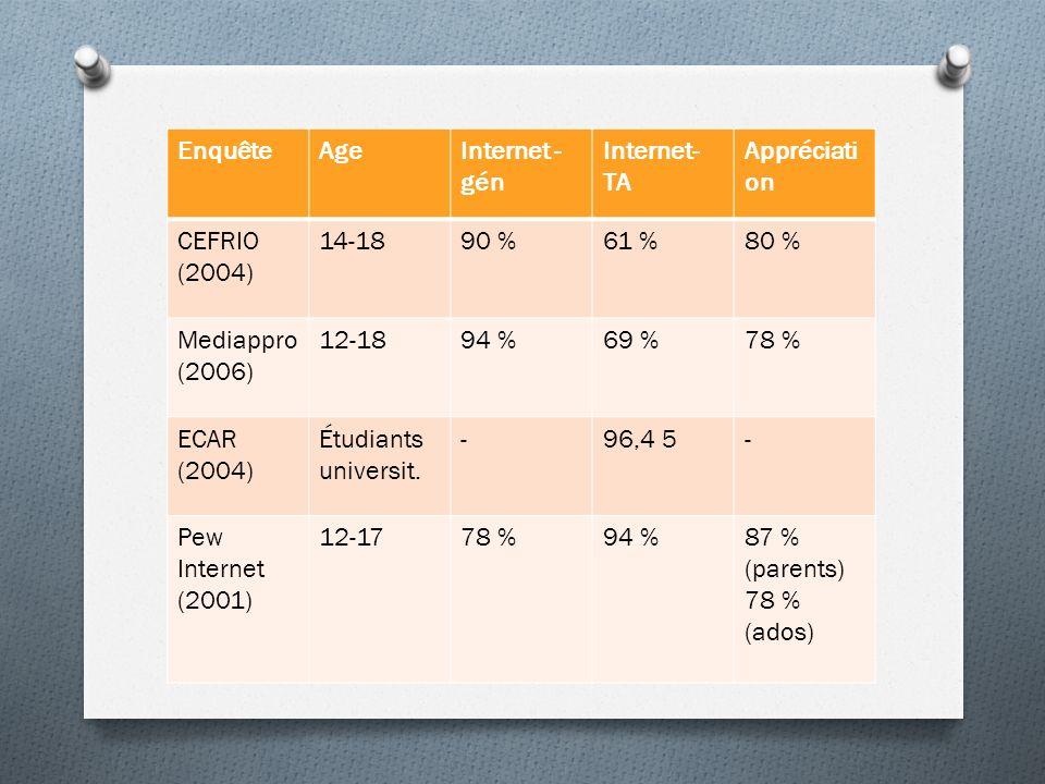 EnquêteAgeInternet - gén Internet- TA Appréciati on CEFRIO (2004) 14-1890 %61 %80 % Mediappro (2006) 12-1894 %69 %78 % ECAR (2004) Étudiants universit