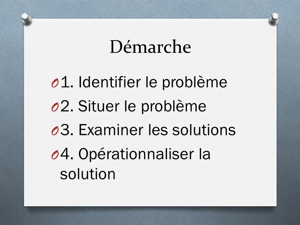 Démarche O 1. Identifier le problème O 2. Situer le problème O 3. Examiner les solutions O 4. Opérationnaliser la solution
