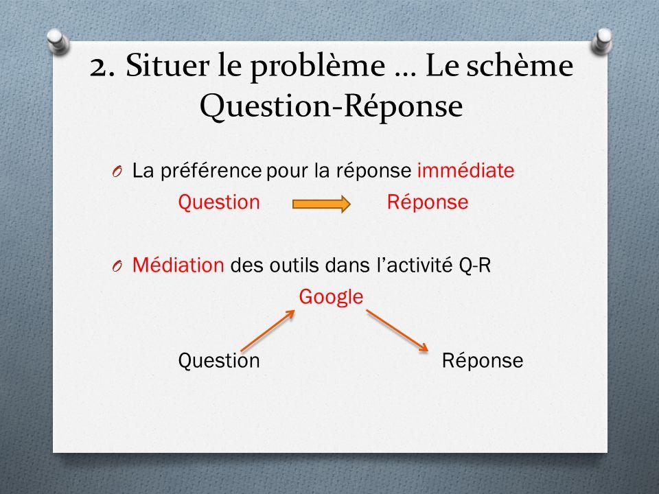 2. Situer le problème … Le schème Question-Réponse O La préférence pour la réponse immédiate Question Réponse O Médiation des outils dans lactivité Q-