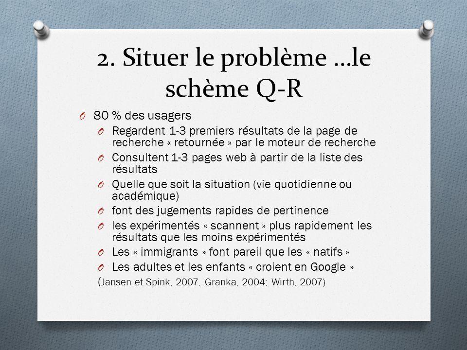 2. Situer le problème …le schème Q-R O 80 % des usagers O Regardent 1-3 premiers résultats de la page de recherche « retournée » par le moteur de rech