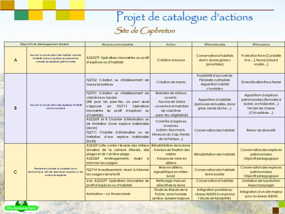 10 Site de Capbreton Projet de catalogue dactions Objectifs de développement durable Mesures contractuellesActionEffets attendusEffets autres A Assure