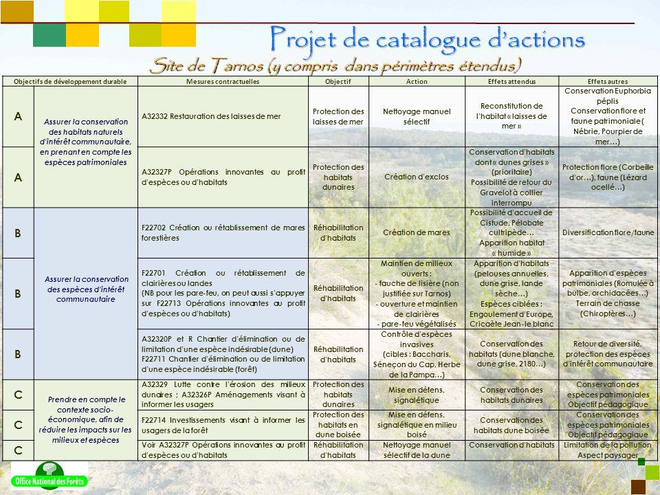 11 Site de Tarnos (y compris dans périmètres étendus) Projet de catalogue dactions Objectifs de développement durableMesures contractuellesObjectifAct