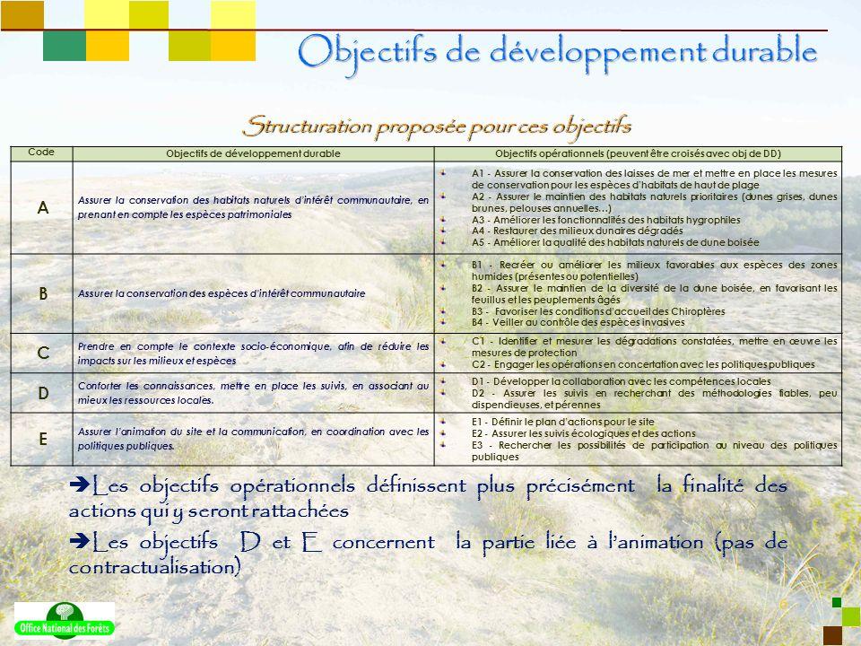 6 Structuration proposée pour ces objectifs Objectifs de développement durable Code Objectifs de développement durableObjectifs opérationnels (peuvent