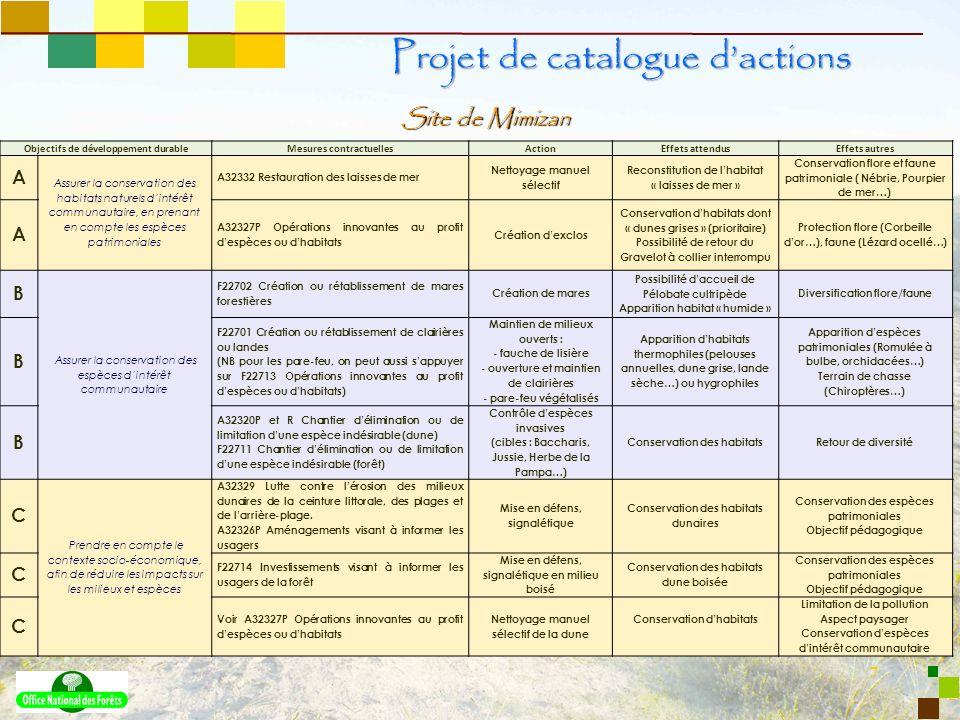 7 Site de Mimizan Projet de catalogue dactions Objectifs de développement durableMesures contractuellesActionEffets attendusEffets autres A Assurer la
