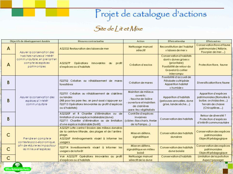 8 Site de Lit et Mixe Projet de catalogue dactions Objectifs de développement durableMesures contractuellesActionEffets attendusEffets autres A Assure