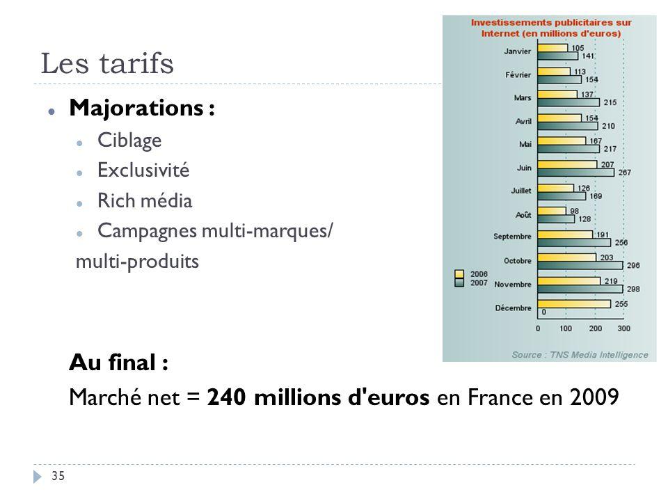 Les tarifs Majorations : Ciblage Exclusivité Rich média Campagnes multi-marques/ multi-produits Au final : Marché net = 240 millions d'euros en France
