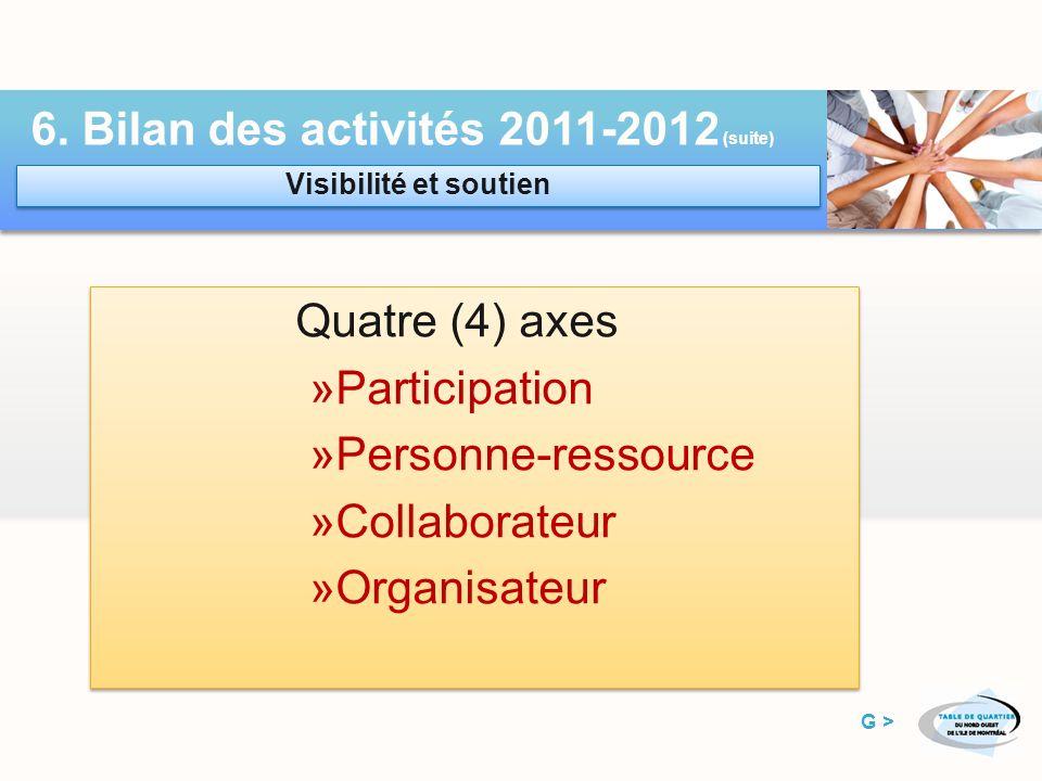 6. Bilan des activités 2011-2012 (suite) Renouvellement du financement Cohérence avec les instances gouvernementales Soutien à la Fête de la famille P