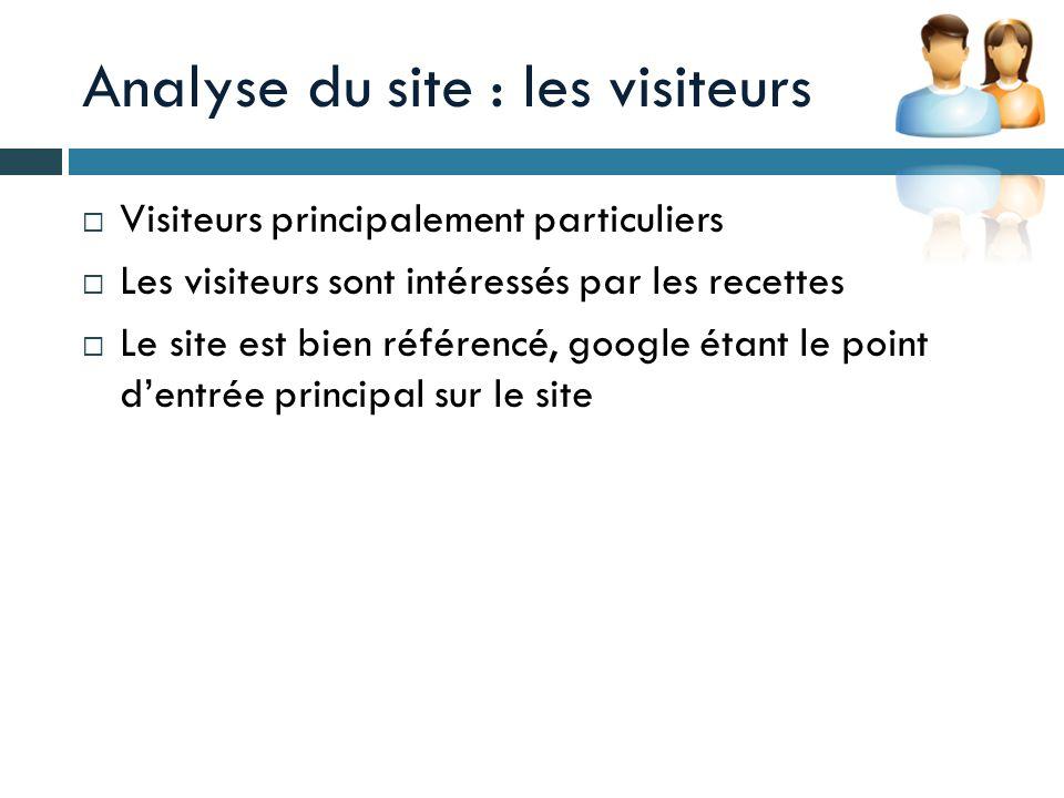 Analyse du site : les visiteurs Visiteurs principalement particuliers Les visiteurs sont intéressés par les recettes Le site est bien référencé, googl
