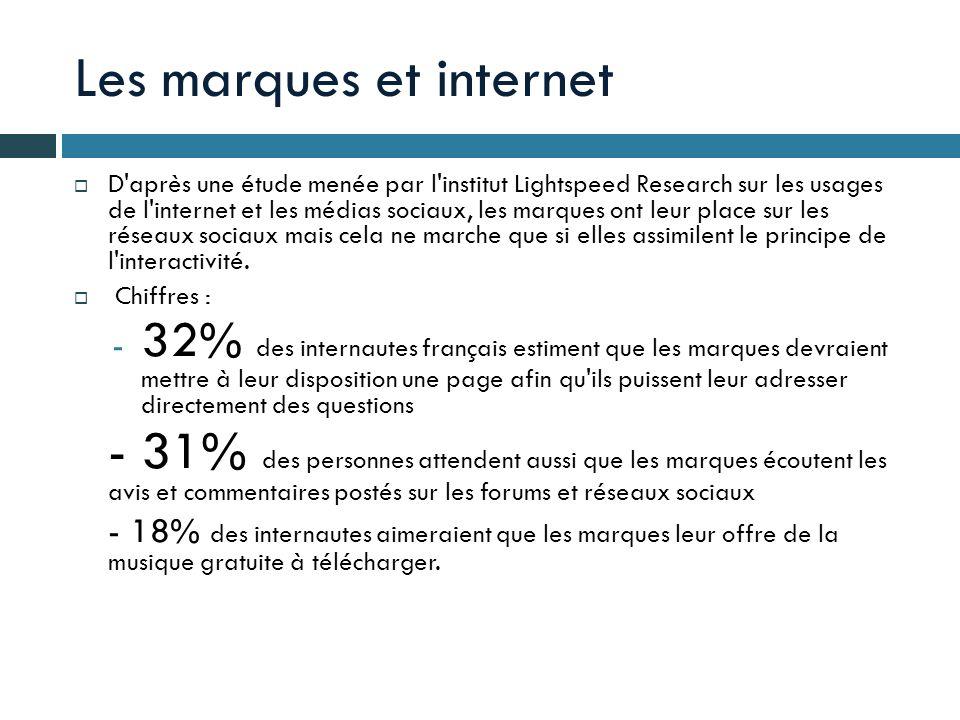 Les marques et internet D'après une étude menée par l'institut Lightspeed Research sur les usages de l'internet et les médias sociaux, les marques ont