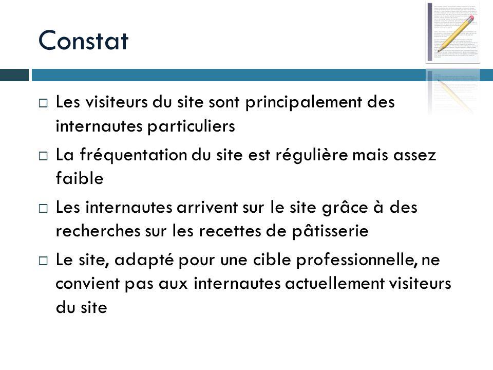 Parcours utilisateur Objectifs Amener les visiteurs à se créer un compte Offrir un service aux membres du « Club Privilège » Exposer les visiteurs aux produits Sif Unis France « en condition » Amener les internautes à revenir le plus souvent possible