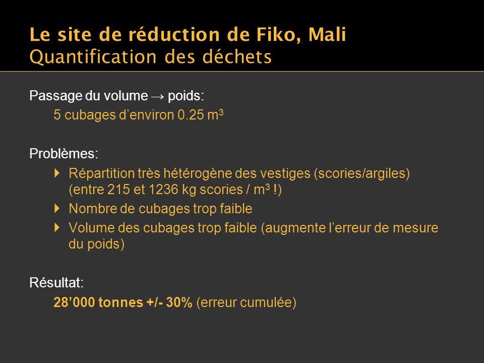 Le site de réduction de Fiko, Mali Quantification des déchets Passage du volume poids: 5 cubages denviron 0.25 m 3 Problèmes: Répartition très hétérogène des vestiges (scories/argiles) (entre 215 et 1236 kg scories / m 3 !) Nombre de cubages trop faible Volume des cubages trop faible (augmente lerreur de mesure du poids) Résultat: 28000 tonnes +/- 30% (erreur cumulée)