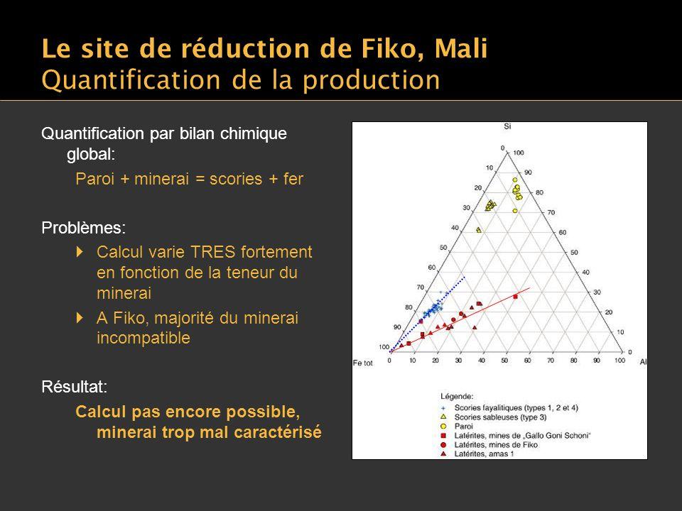 Le site de réduction de Fiko, Mali Quantification de la production Quantification par bilan chimique global: Paroi + minerai = scories + fer Problèmes: Calcul varie TRES fortement en fonction de la teneur du minerai A Fiko, majorité du minerai incompatible Résultat: Calcul pas encore possible, minerai trop mal caractérisé