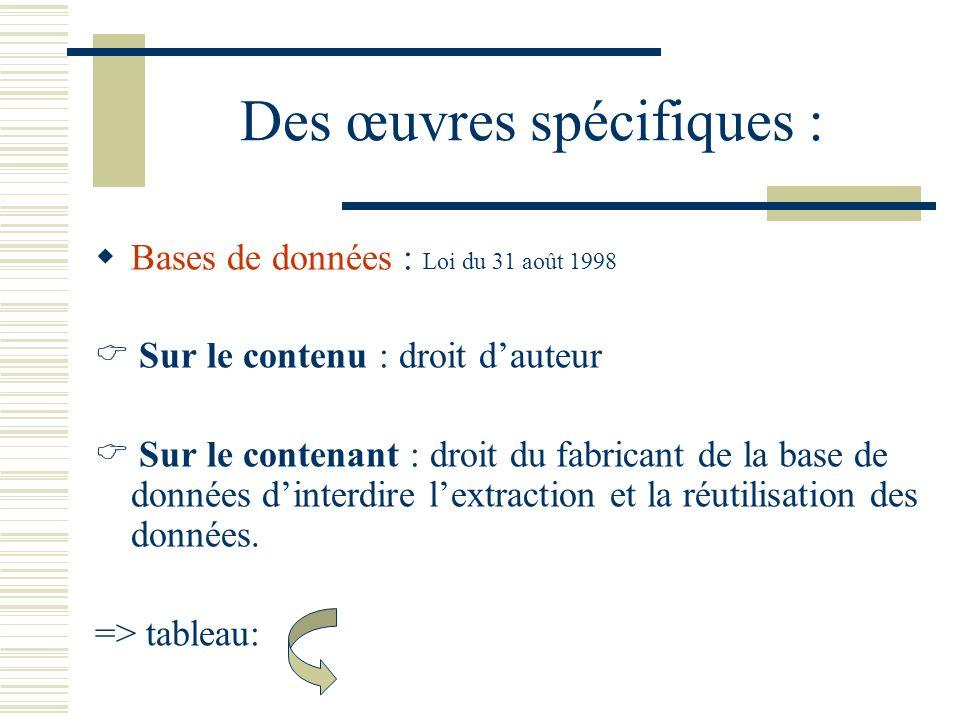 Des œuvres spécifiques : Bases de données : Loi du 31 août 1998 Sur le contenu : droit dauteur Sur le contenant : droit du fabricant de la base de données dinterdire lextraction et la réutilisation des données.