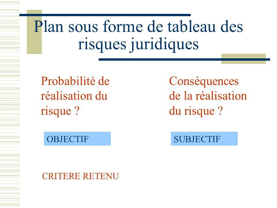 Plan sous forme de tableau des risques juridiques Probabilité de réalisation du risque .