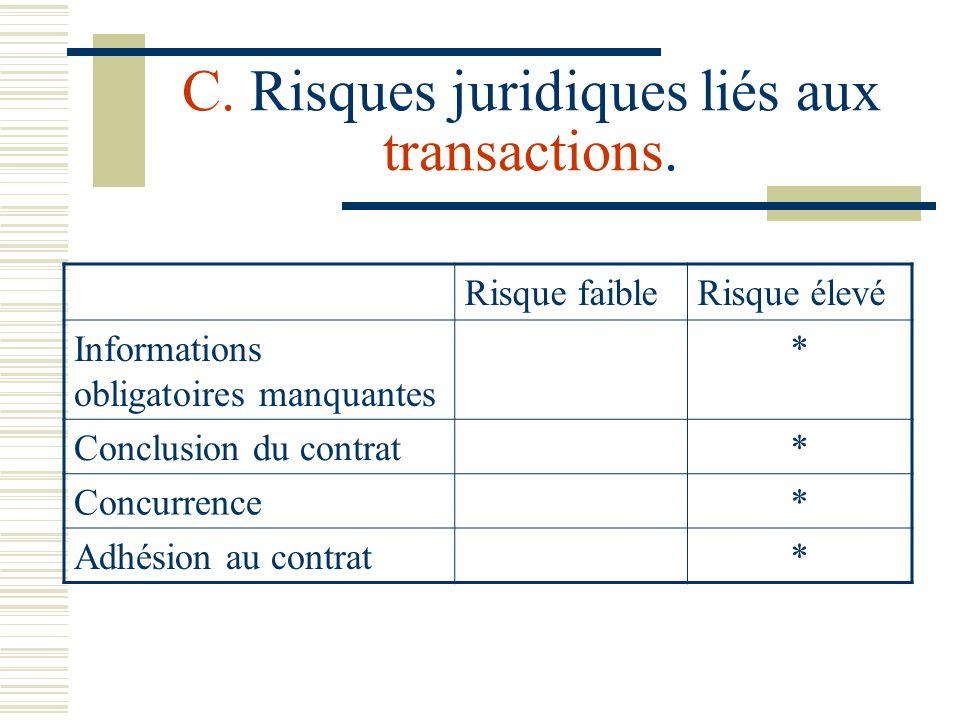 D.Risques juridiques liés aux fichiers clientèles ou prospects.