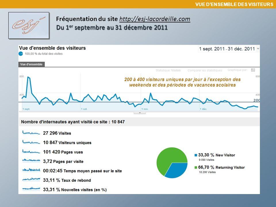 Du 1 er septembre au 31 décembre 2011 Fréquentation du site http://esj-lacordeille.com Du 1 er septembre au 31 décembre 2011 VUE DENSEMBLE DES VISITEURS
