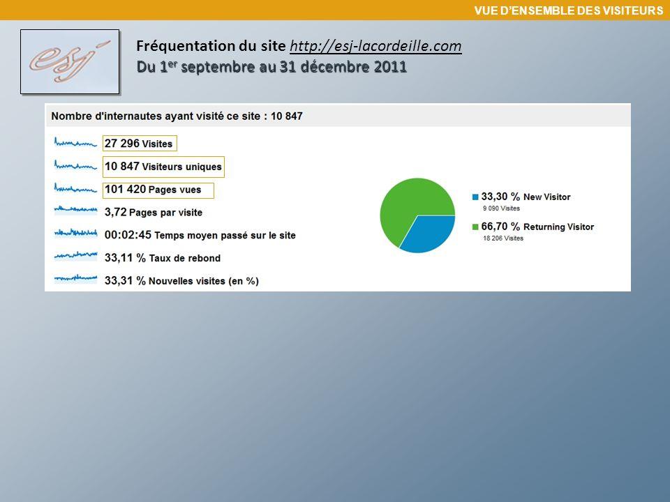 Du 1 er septembre au 31 décembre 2011 Fréquentation du site http://esj-lacordeille.com Du 1 er septembre au 31 décembre 2011 Les principaux navigateurs utilisés VUE DENSEMBLE DES VISITEURS