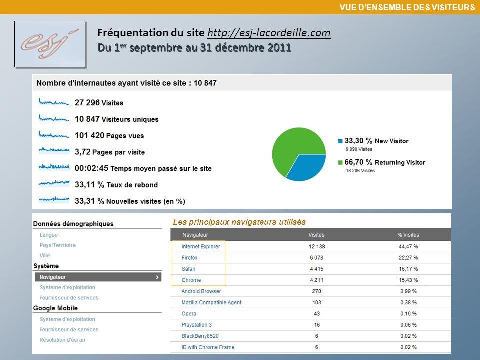 Du 1 er septembre au 31 décembre 2011 Fréquentation du site http://esj-lacordeille.com Du 1 er septembre au 31 décembre 2011 Les principaux navigateur