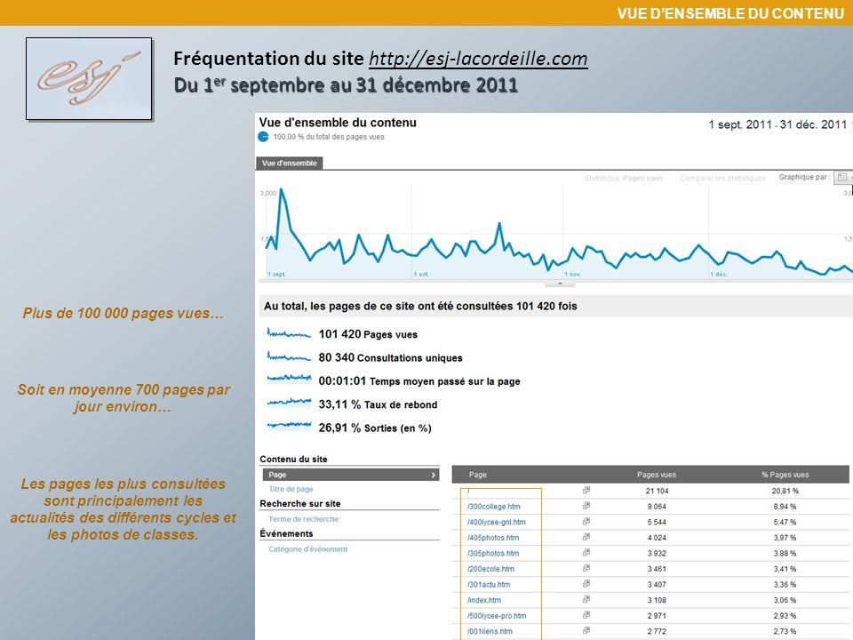 Du 1 er septembre au 31 décembre 2011 Fréquentation du site http://esj-lacordeille.com Du 1 er septembre au 31 décembre 2011 ACCES AU SITE Pour accéder au site 75,66% des internautes ont utilisé un moteur de recherche ou un annuaire…
