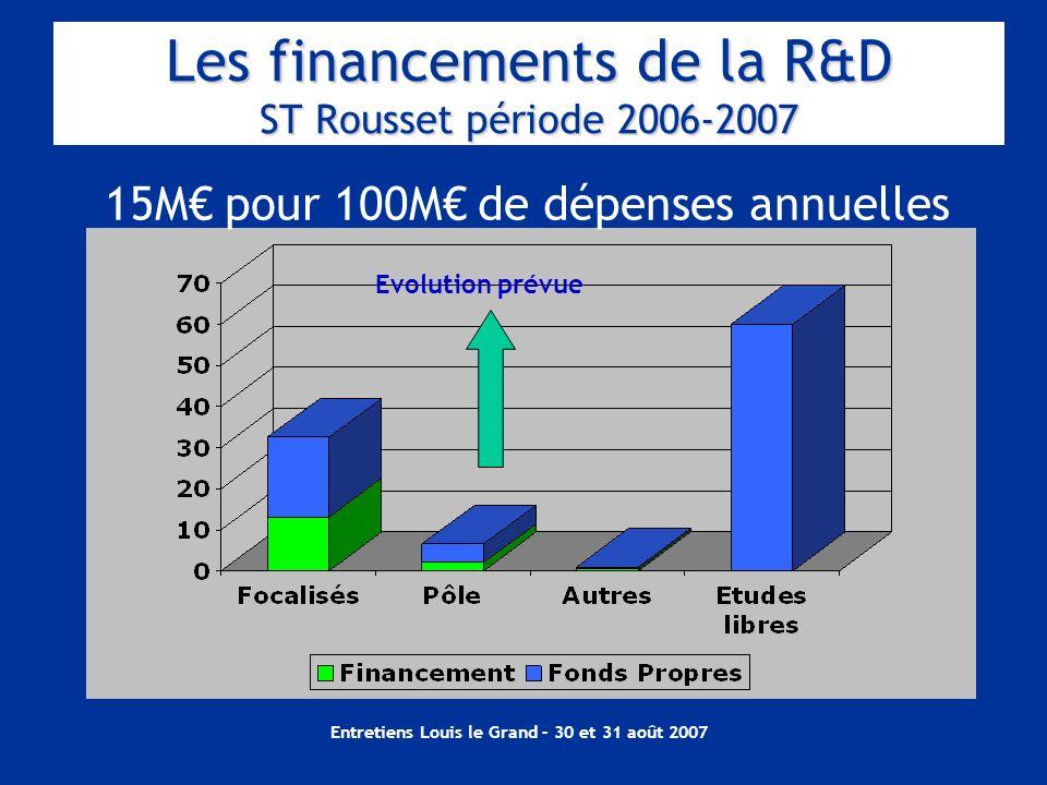 Entretiens Louis le Grand – 30 et 31 août 2007 Les financements de la R&D ST Rousset période 2006-2007 15M pour 100M de dépenses annuelles Evolution p