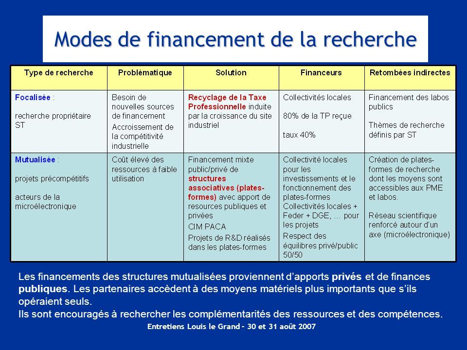 Entretiens Louis le Grand – 30 et 31 août 2007 Modes de financement de la recherche Les financements des structures mutualisées proviennent dapports p