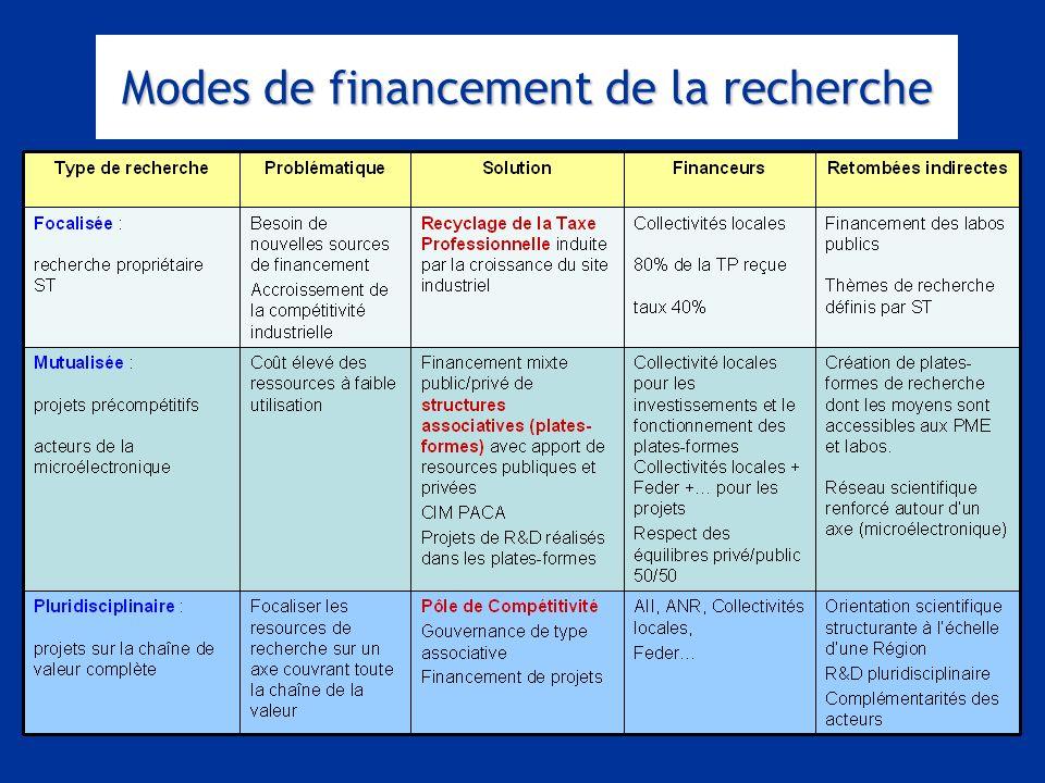 Entretiens Louis le Grand – 30 et 31 août 2007 Modes de financement de la recherche