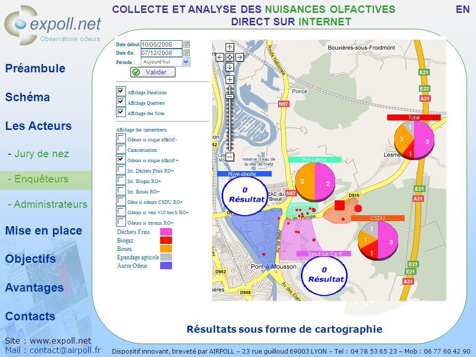 Observatoire odeurs Préambule Schéma Les Acteurs - Jury de nez - Enquêteurs - Administrateurs Mise en place Objectifs Avantages Contacts Site : www.ex