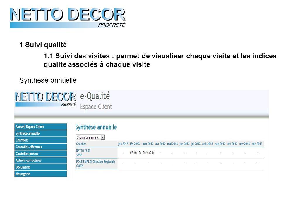 1 Suivi qualité 1.1 Suivi des visites : permet de visualiser chaque visite et les indices qualite associés à chaque visite Synthèse annuelle
