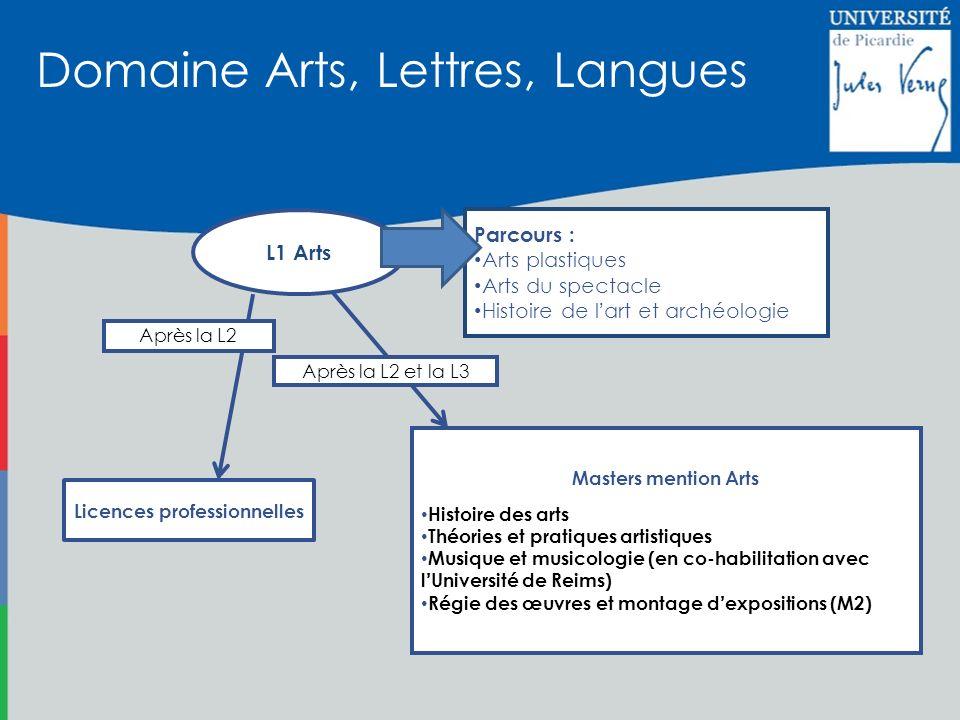 Licences professionnelles Masters mention Arts Histoire des arts Théories et pratiques artistiques Musique et musicologie (en co-habilitation avec lUn