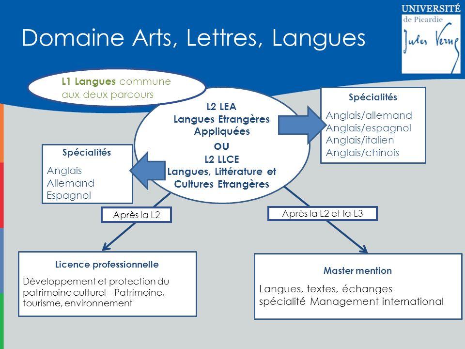 L2 LEA Langues Etrangères Appliquées ou L2 LLCE Langues, Littérature et Cultures Etrangères Spécialités Anglais/allemand Anglais/espagnol Anglais/ital
