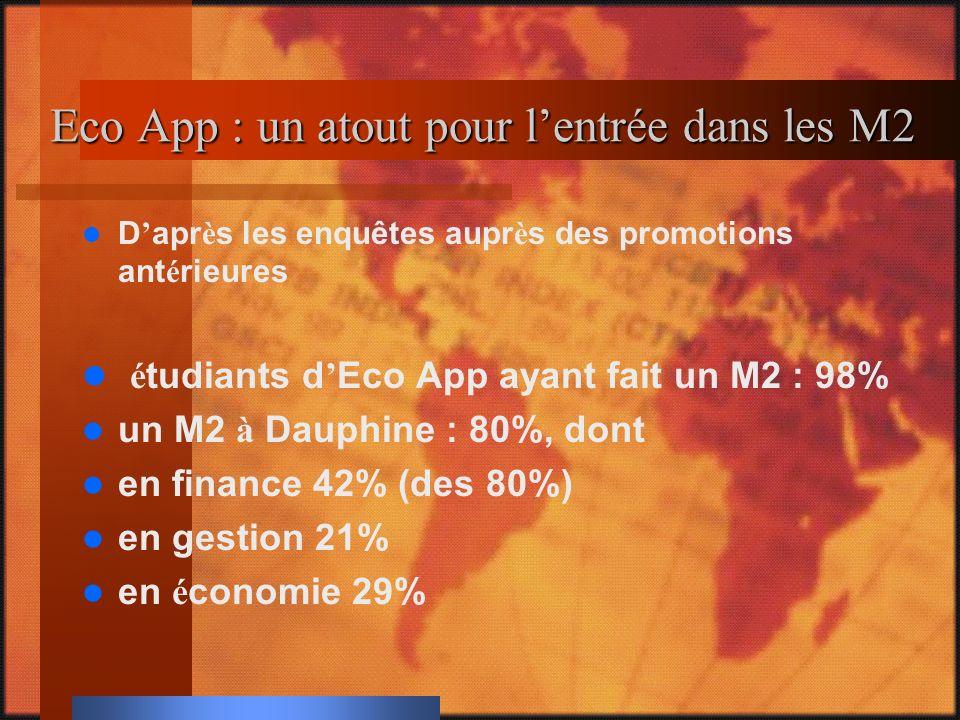 Eco App : un atout pour lentrée dans les M2 D apr è s les enquêtes aupr è s des promotions ant é rieures é tudiants d Eco App ayant fait un M2 : 98% un M2 à Dauphine : 80%, dont en finance 42% (des 80%) en gestion 21% en é conomie 29%