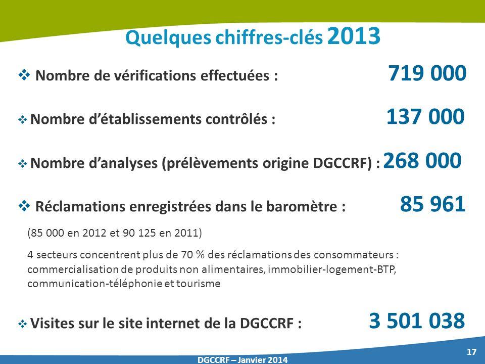 17 DGCCRF – Janvier 2014 Quelques chiffres-clés 2013 Nombre de vérifications effectuées : 719 000 Nombre détablissements contrôlés : 137 000 Nombre da