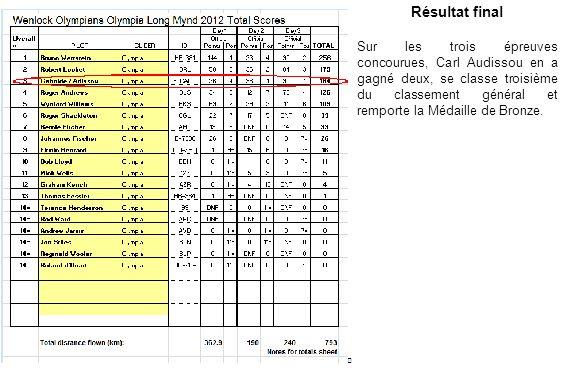 Résultat final Sur les trois épreuves concourues, Carl Audissou en a gagné deux, se classe troisième du classement général et remporte la Médaille de