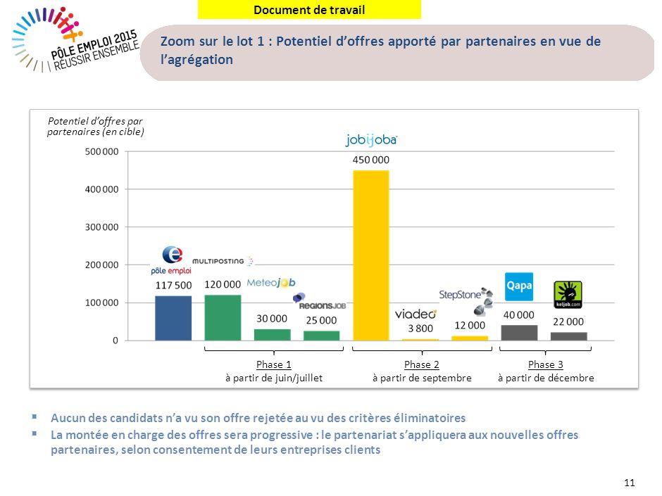 Document de travail Zoom sur le lot 1 : Potentiel doffres apporté par partenaires en vue de lagrégation 11 Potentiel doffres par partenaires (en cible