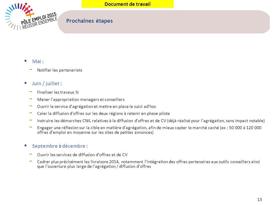 Document de travail Prochaines étapes 13 Mai : Notifier les partenariats Juin / juillet : Finaliser les travaux SI Mener lappropriation managers et co