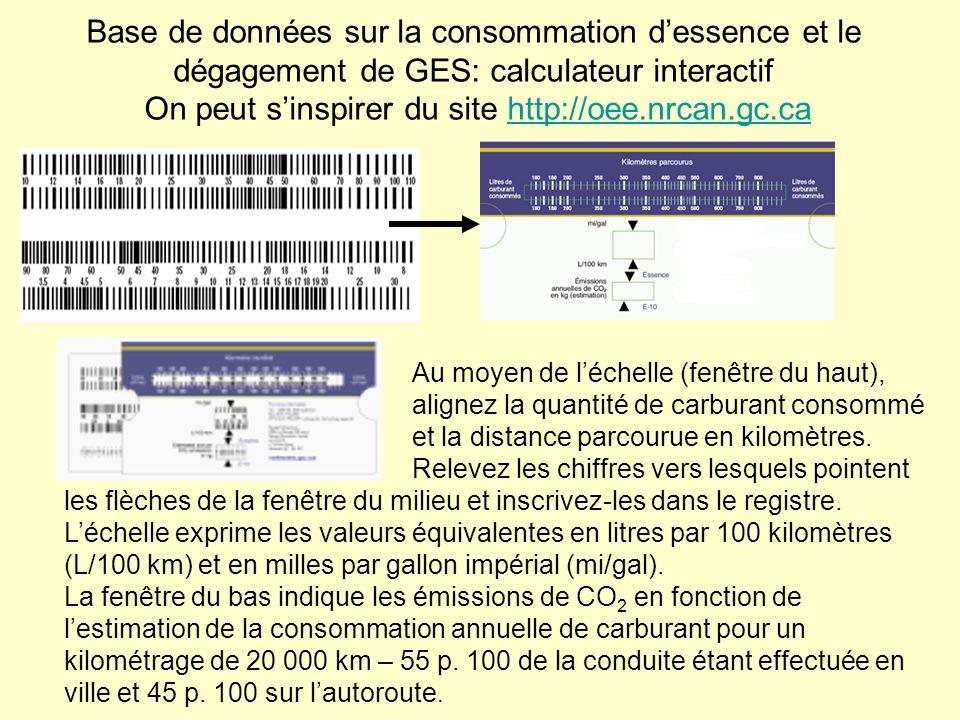 Base de données sur la consommation dessence et le dégagement de GES: calculateur interactif On peut sinspirer du site http://oee.nrcan.gc.cahttp://oe