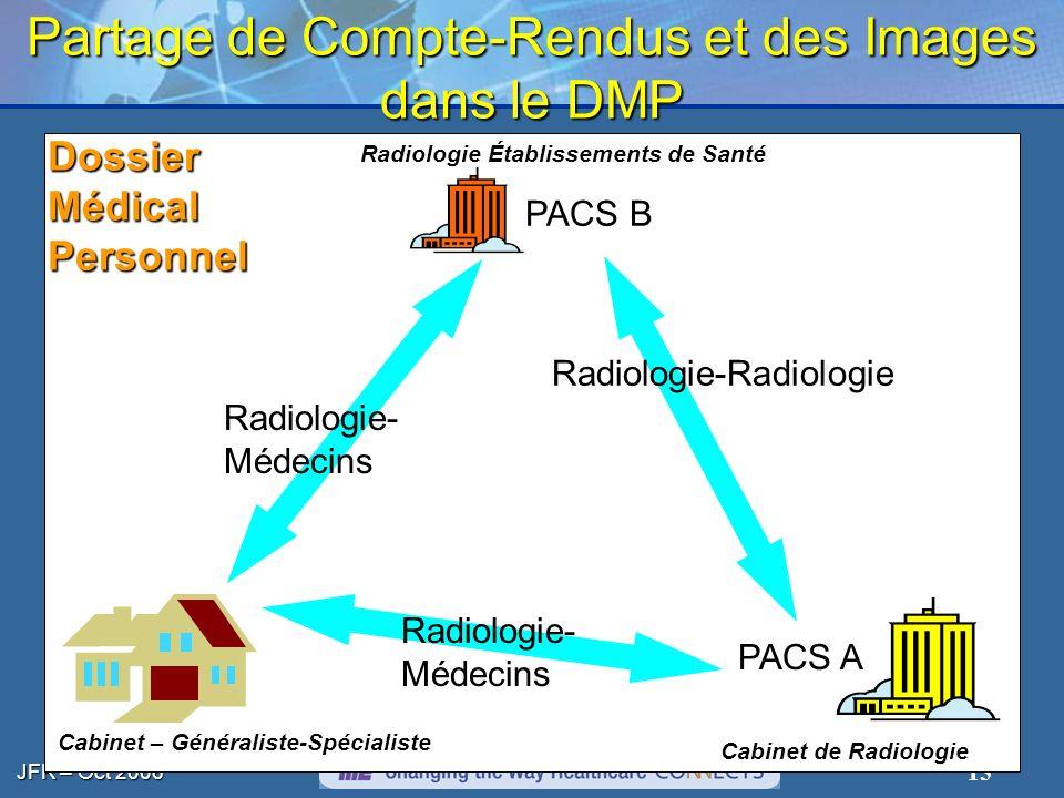 JFR – Oct 2006 15 Partage de Compte-Rendus et des Images dans le DMP Radiologie Établissements de Santé Cabinet de Radiologie DossierMédicalPersonnel