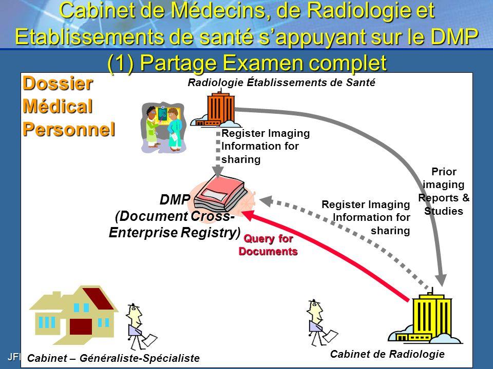 JFR – Oct 2006 17 Cabinet de Médecins, de Radiologie et Etablissements de santé sappuyant sur le DMP (1) Partage Examen complet DossierMédicalPersonne