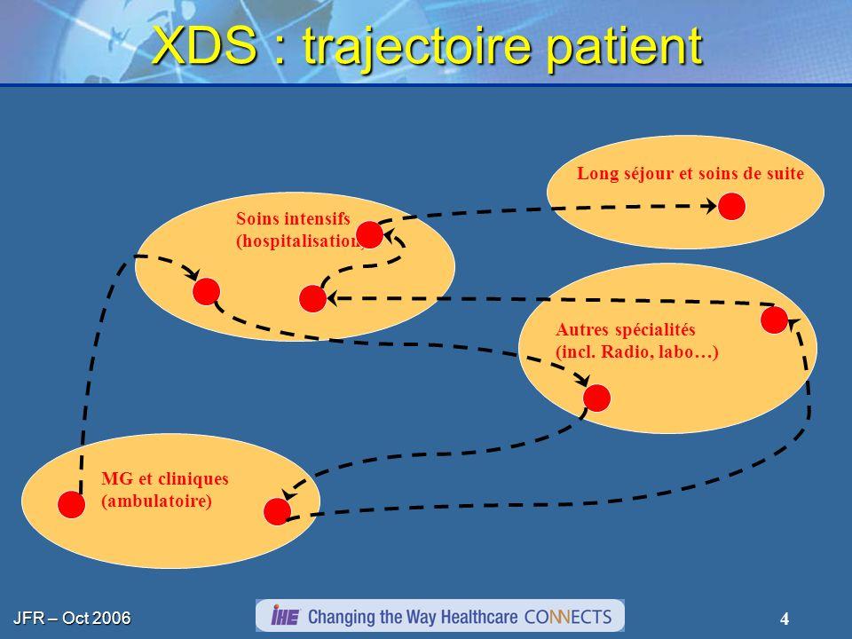 JFR – Oct 2006 4 Soins intensifs (hospitalisation) MG et cliniques (ambulatoire) Long séjour et soins de suite Autres spécialités (incl. Radio, labo…)