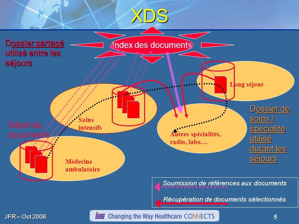 JFR – Oct 2006 6 SubmissionSet Folder XDS : concepts Document Folder Serveur de documents (index et dépôt) Soumission