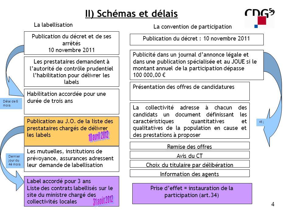 4 Publication du décret et de ses arrêtés 10 novembre 2011 Les prestataires demandent à lautorité de contrôle prudentiel lhabilitation pour délivrer l