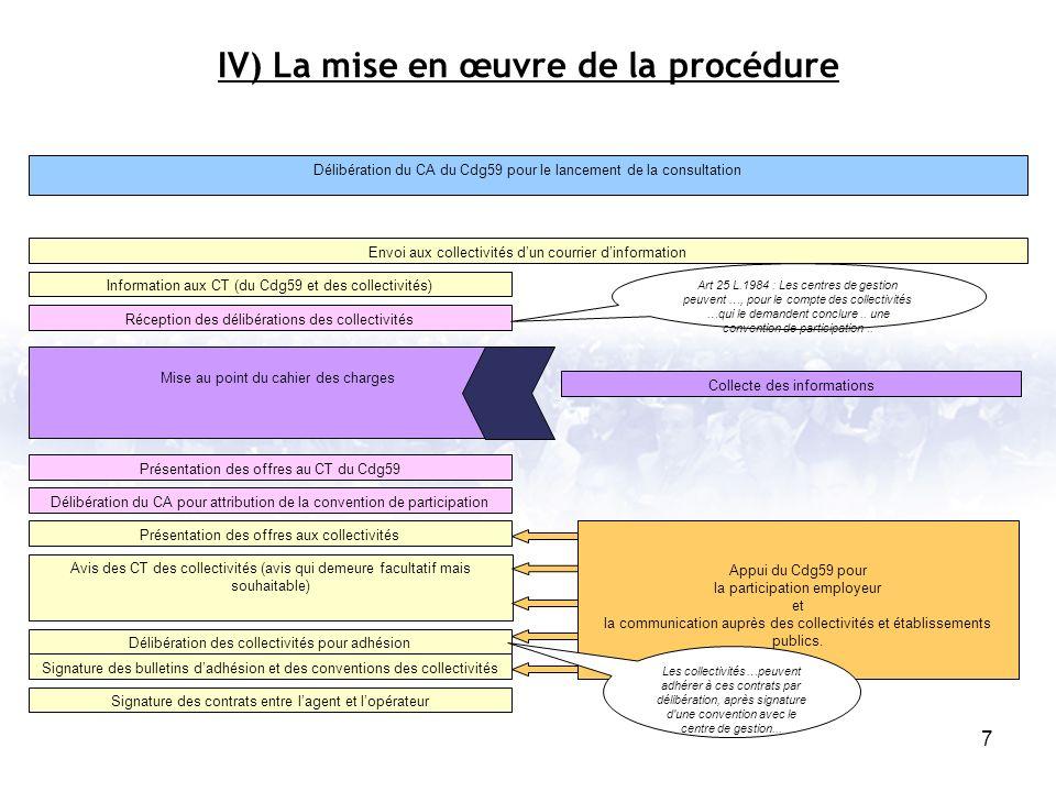 7 Délibération du CA du Cdg59 pour le lancement de la consultation Envoi aux collectivités dun courrier dinformation Information aux CT (du Cdg59 et d