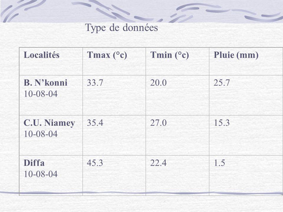 LocalitésTmax (°c)Tmin (°c)Pluie (mm) B. Nkonni 10-08-04 33.720.025.7 C.U. Niamey 10-08-04 35.427.015.3 Diffa 10-08-04 45.322.41.5 Type de données