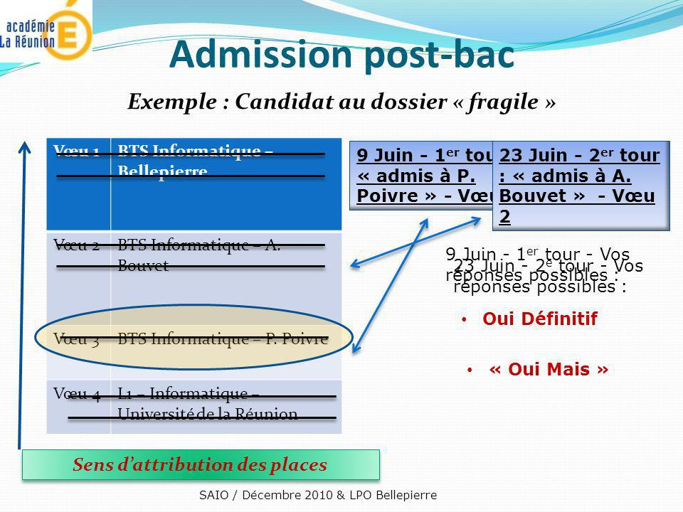 Admission post-bac Exemple : Candidat au dossier « fragile » SAIO / Décembre 2010 & LPO Bellepierre Vœu 1BTS Informatique – Bellepierre Vœu 2BTS Infor