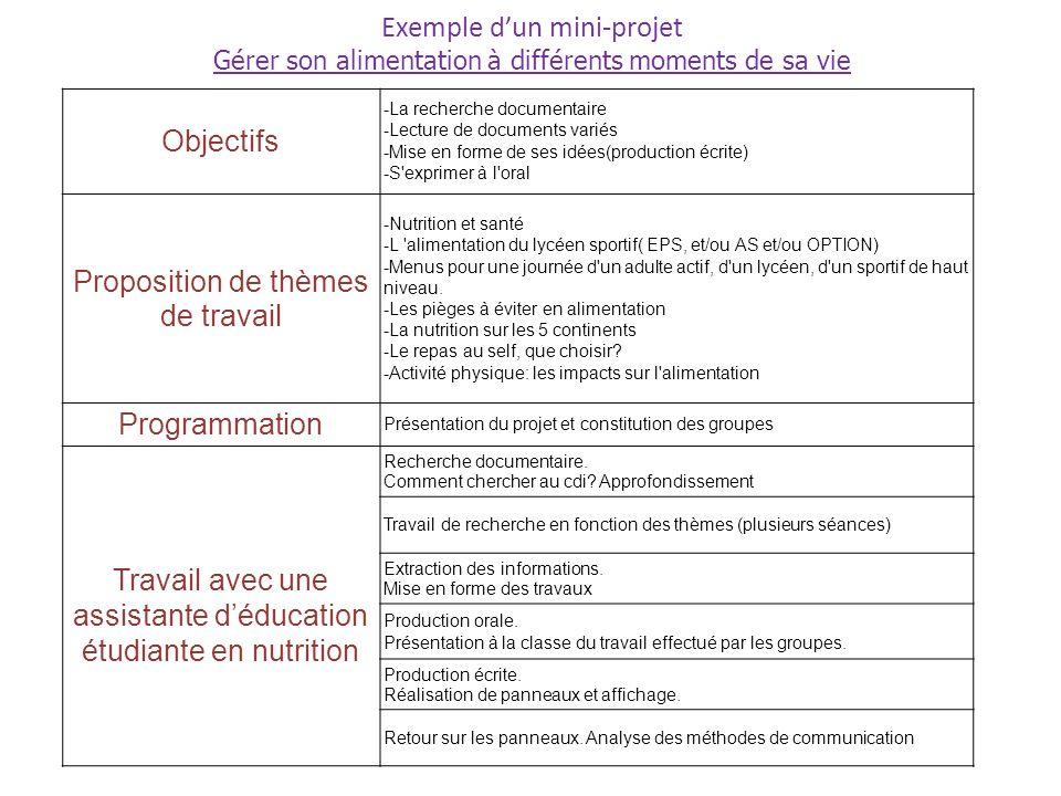 Exemple dun mini-projet Gérer son alimentation à différents moments de sa vie Objectifs -La recherche documentaire -Lecture de documents variés -Mise